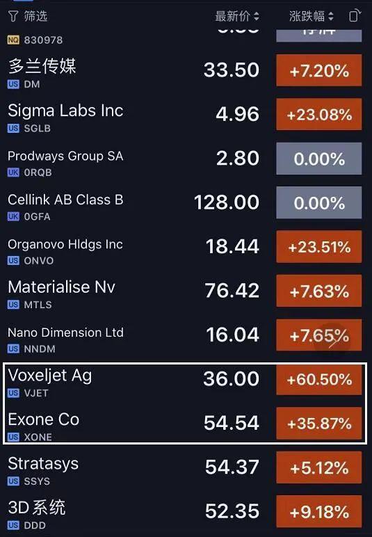 粘结剂喷射金属3D打印今年有望爆发,相关股票涨得很夸张