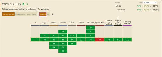 每个开发人员都应该知道的WebSockets知识